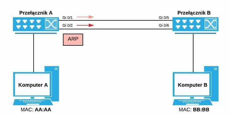 Przełącznik A wysyła ramkę typu broadcast wszystkimi pozostałymi portami