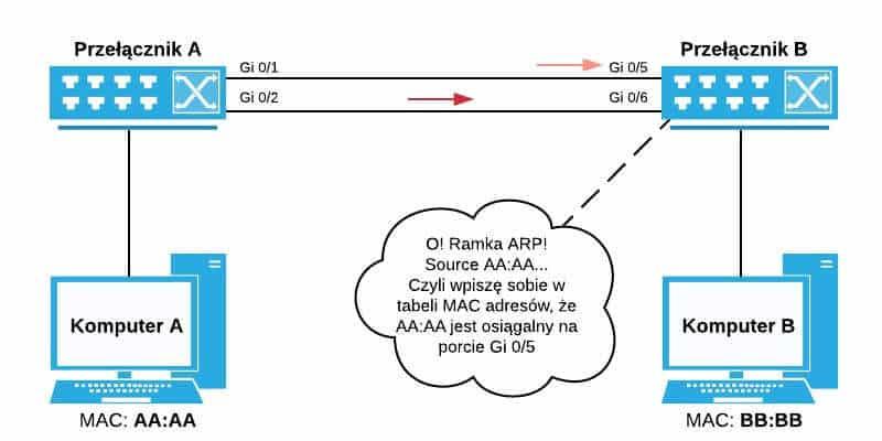 Przełącznik B otrzymuje ramkę ARP na porcie Gi 0/5