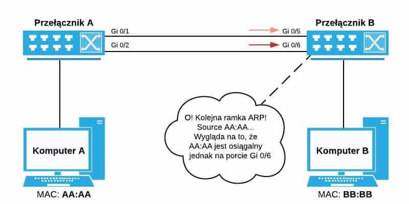 Przełącznik B otrzymuje kolejną ramkę ARP na porcie Gi 0/6