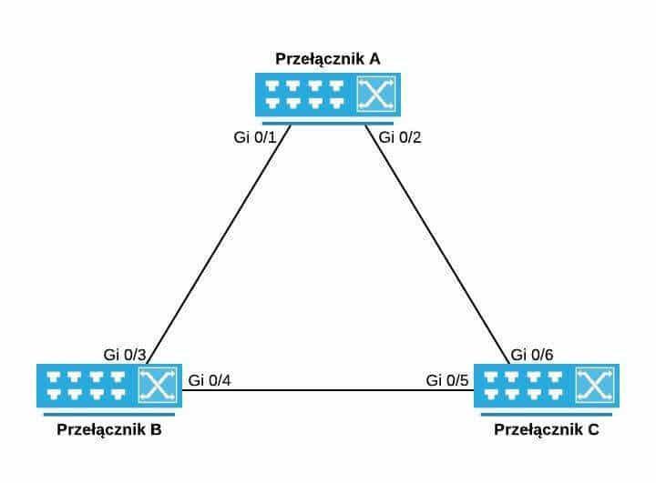 Typowy scenariusz z przełącznikami połączonymi w trójkąt w celu zapewnienia redundancji w przypadku awarii któregoś z połączeń