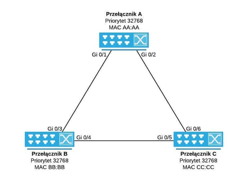 Topologia bazowa z przełącznikami połączonymi w trójkąt