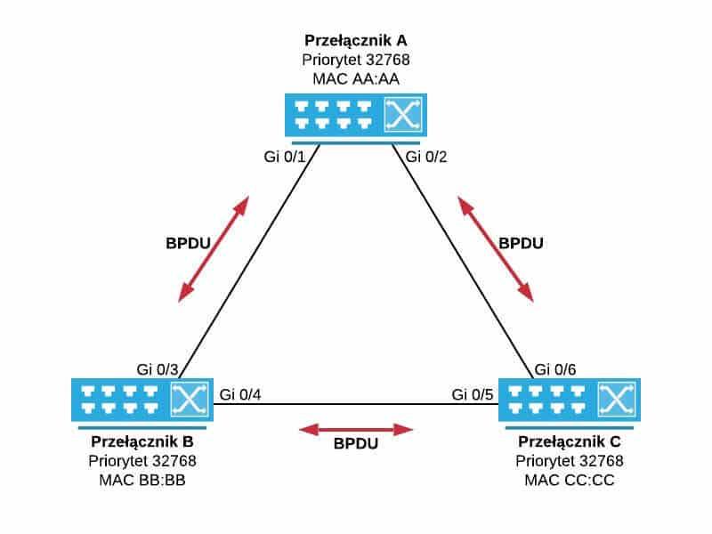 Przełączniki przesyłające między sobą BPDU