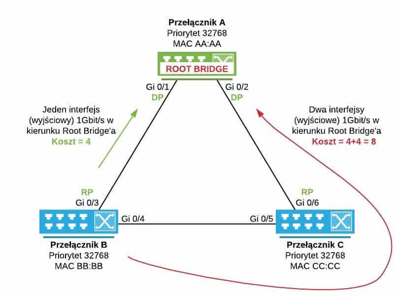 Biorąc pod uwagę prędkości poszczególnych interfejsów przełącznik B ma najniższy koszt do Root Bridge'a na porcie Gi 0/3, który przez to staje się Root Portem