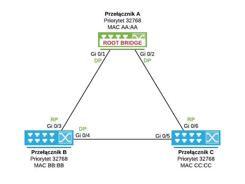 Port Gi 0/4 na przełączniku B uzyskuje status Designated z uwagi na niższy Bridge ID przełącznika B względem przełącznika C