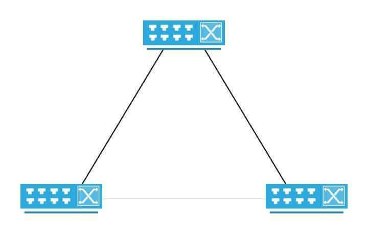 """Topologia z redundantnymi połączeniami, szary link został """"wyłączony"""" przez STP z działania aby zapobiec pętli"""