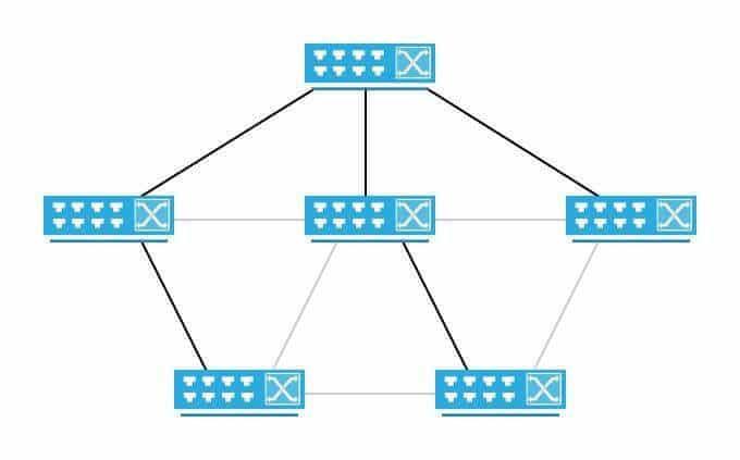 """Topologia z redundantnymi połączeniami, szare linki zostały """"wyłączone"""" przez STP aby wyeliminować pętle"""