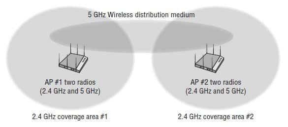 Przykładowe wdrożenie sieci mesh z podziałem na radia, źródło: cwnp.com