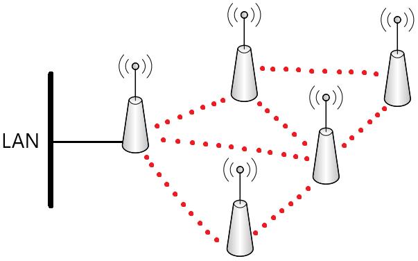 Schemat sieci mesh