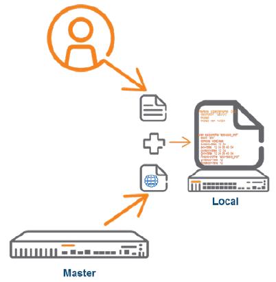 Kontroler w trybie Local otrzymuje konfigurację z dwóch odrębnych źródeł, źródło: arubanetworks.com