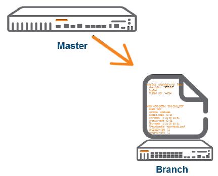 Kontroler w trybie Branch jest całkowicie konfigurowany z poziomu Master kontrolera, źródło: arubanetworks.com