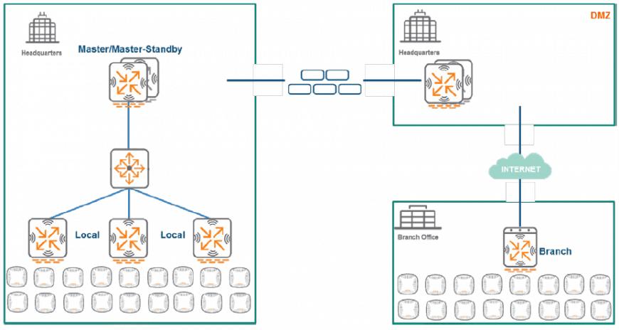 Przykład architektury ArubaOS 6, źródło: arubanetworks.com