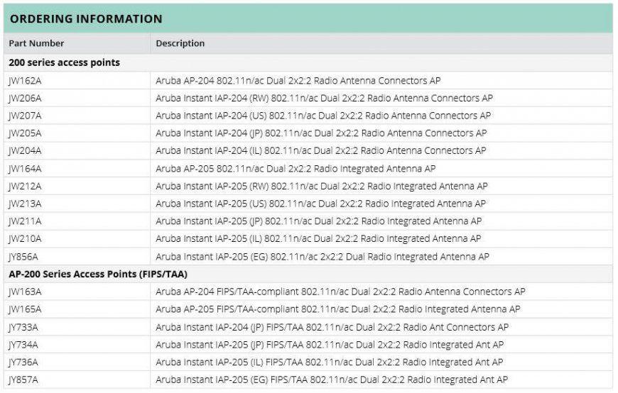 Lista sprzętu dostępnego w ramach serii Aruba AP-200, źródło: arubanetworks.com