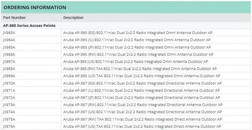 Lista sprzętu dostępnego w ramach serii Aruba AP-360, źródło: arubanetworks.com