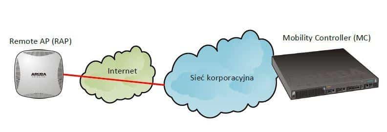 Schemat połączenia RAP z MC