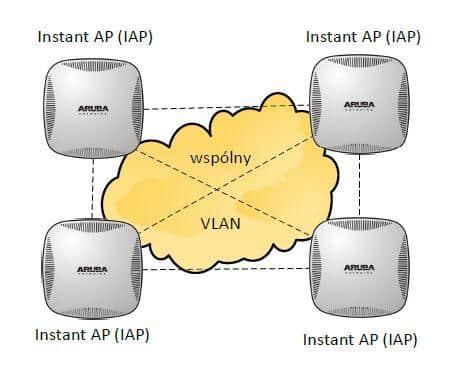 Schemat połączenia klastra IAP