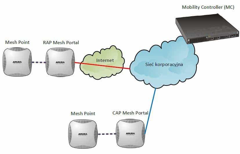 Schemat połączenia Mesh Portal i Mesh Point w trybach CAP i RAP