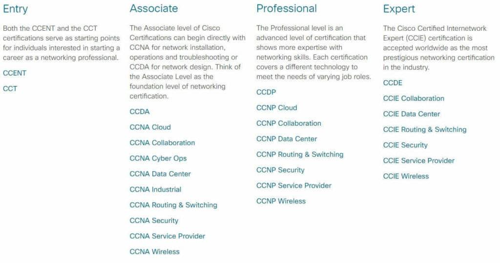 Program certyfikacyjny Cisco do 24 lutego 2020 (źródło: cisco.com)