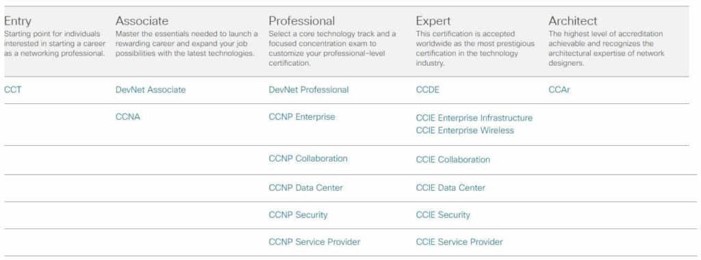 Program certyfikacyjny Cisco od 24 lutego 2020