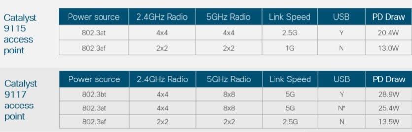 Wymagania PoE dla modeli Catalyst 9115 i Catalyst 9117 (źródło: cisco.com)