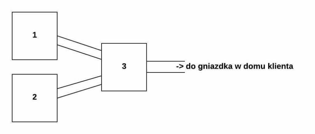Schemat poglądowy DSLAM
