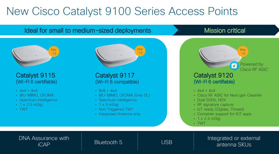 Nowe access pointy Cisco Catalyst serii 9100 (źródło: cisco.com)