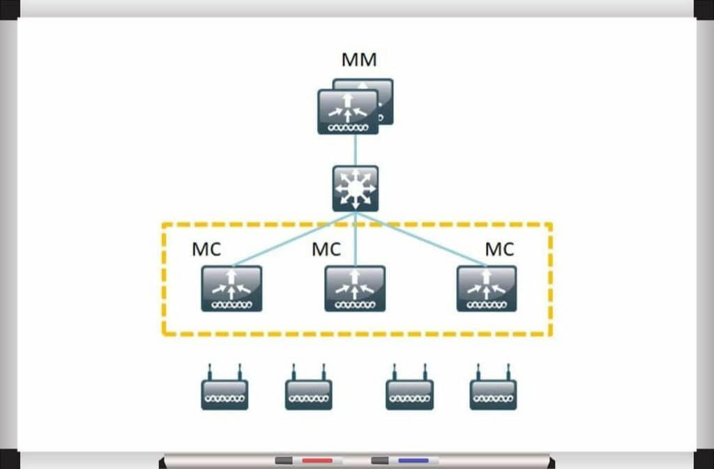 Aruba Clustering w architekturze ArubaOS 8 - klaster składający się z 3 MC